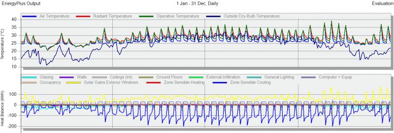 Một dạng đồ thị phân tích thiết kế, cho phép xem xét nhiệt độ và các ảnh hưởng nhiệt chính tác động lên một không gian văn phòng
