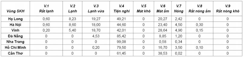 Bảng 1. Phân tích SKH các đô thị ven biển Việt Nam