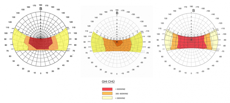 Trực xạ mặt trời mặt ngang tại Hà Nội, Đà Nẵng và TP. HCM Nửa bên trái - tháng 12,1,2,3,4,5; Nửa bên phải - tháng 6,7,8,9,10,11
