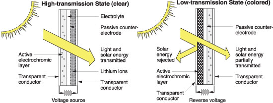 Trạng thái truyền ánh sáng qua kính electrochromatic.