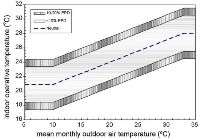 Hình 3: Các cách dự đoán nhiệt độ tiên nghi trong nhà theo nhiệt độ trung bình hàng tháng ngoài trời (của ASHRAE - trái) và (của tác giả dành cho khu vực Đông Nam Á – phải) (nguồn: [5] và tác giả)