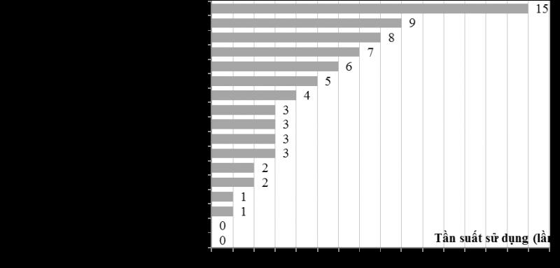 Hình 5: Tần suất sử dụng của các giải pháp thiết kế thụ động ở Việt Nam (nguồn: tác giả)
