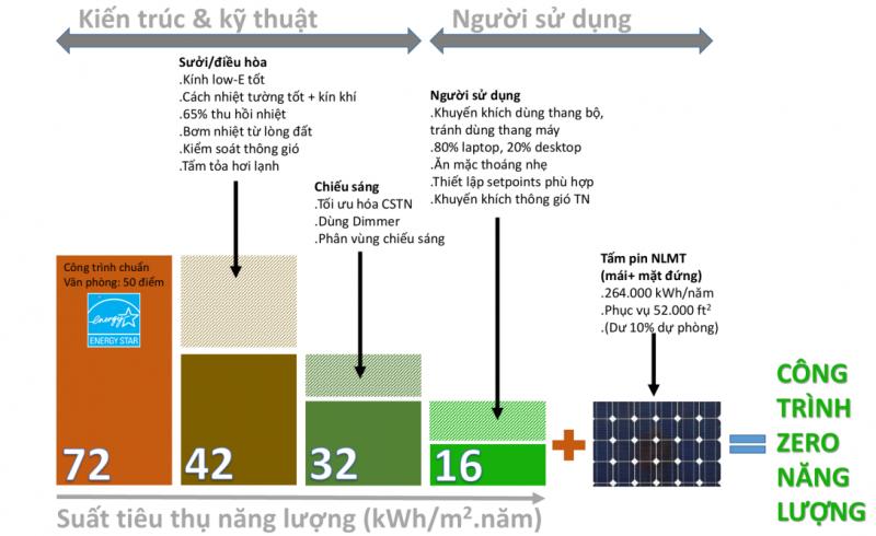 Hình 6: Con đường tiến tới kiến trúc zero năng lượng (nguồn: tác giả)